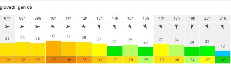le previsioni windfinder.com