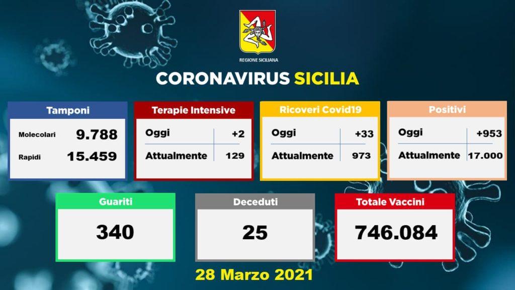 Sicilia, Coronavirus : quasi mille contagi, incremento in una settimana del 36%